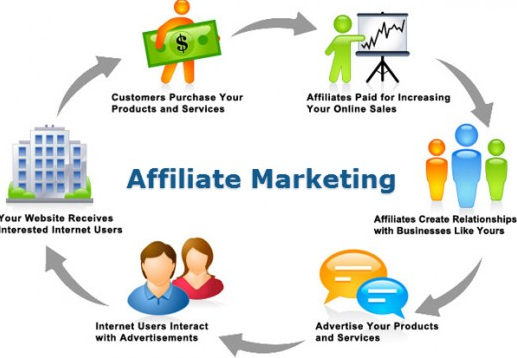 Image result for affiliate management